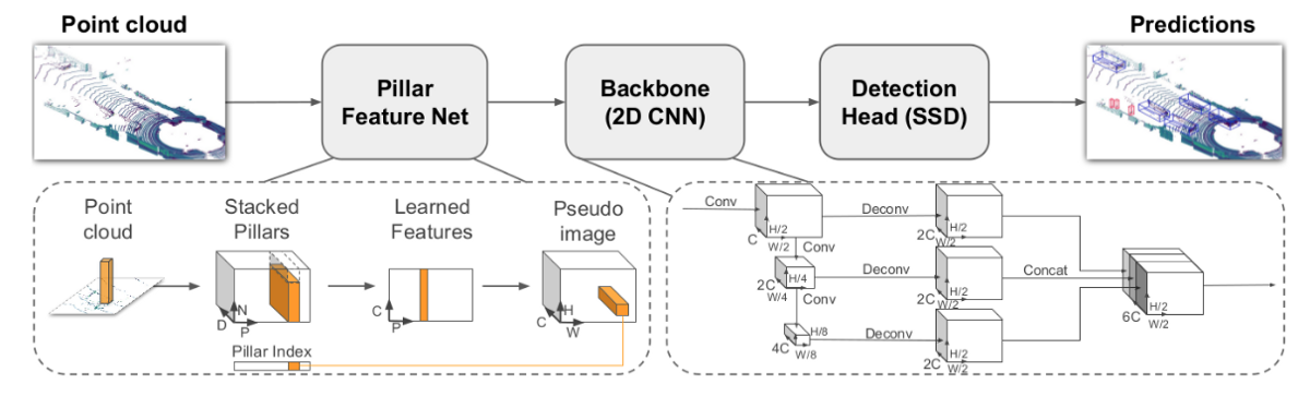Fast Encoders for Object Detection From Point Clouds