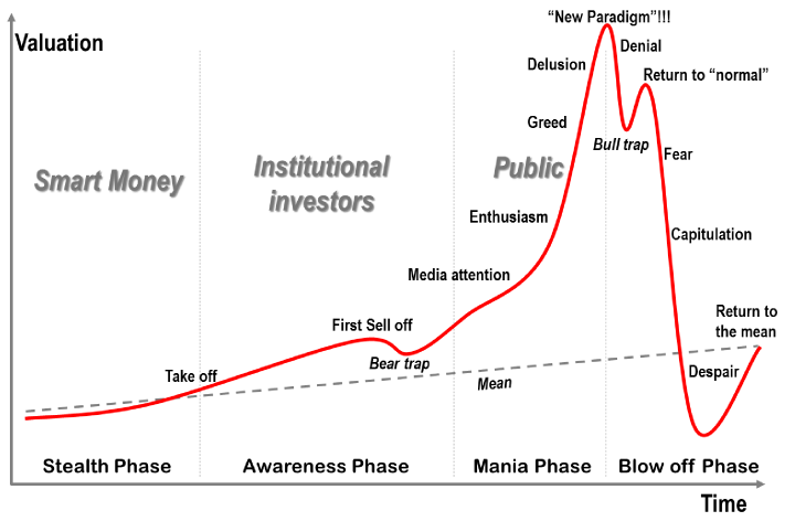 What the fractal relationship between bitcoin's first two