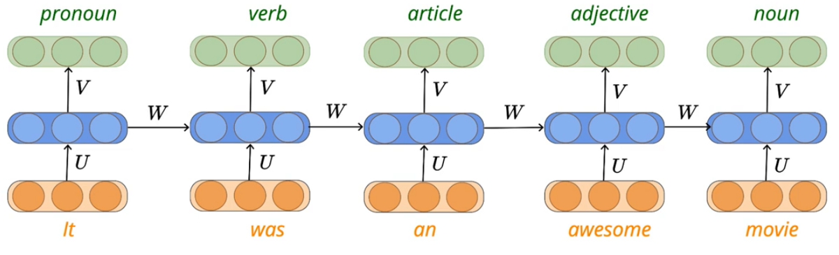 Recurrent Neural Networks (RNN) Explained—the ELI5 way