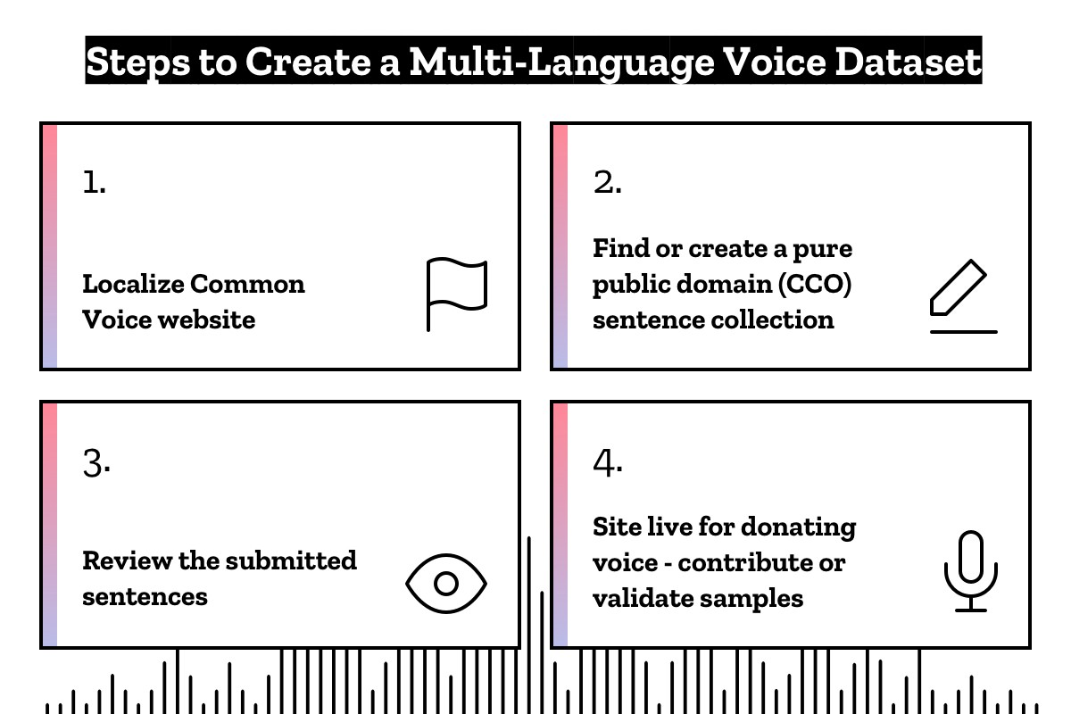 More Common Voices - Mozilla Open Innovation - Medium