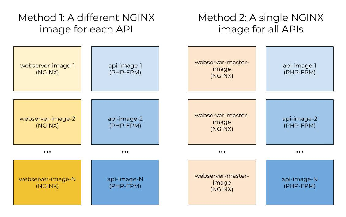 Building a Custom NGinx Docker Image with Environment Variables in