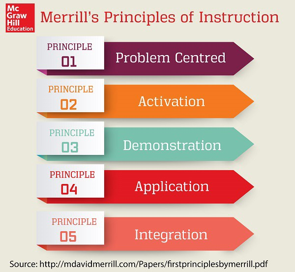 Series Influential Educators M David Merrill The Principles Of Instruction By Mcgraw Hill Education Europe Middle East Africa Learning Matters Medium