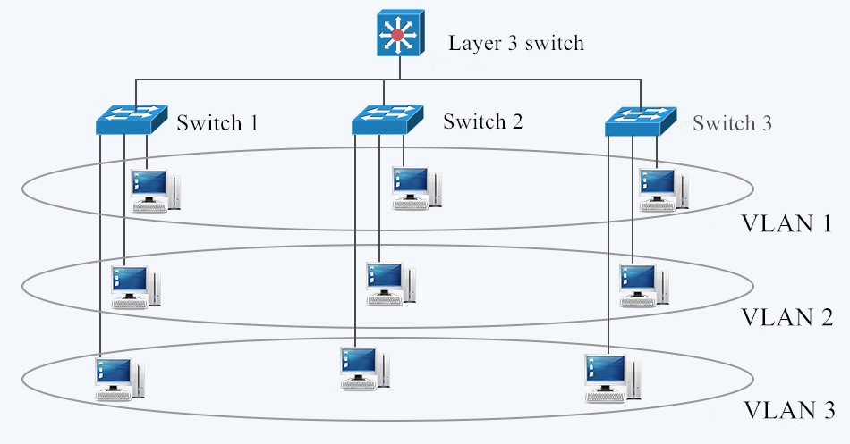 How to Configure Inter VLAN Routing on Layer 3 Switches?