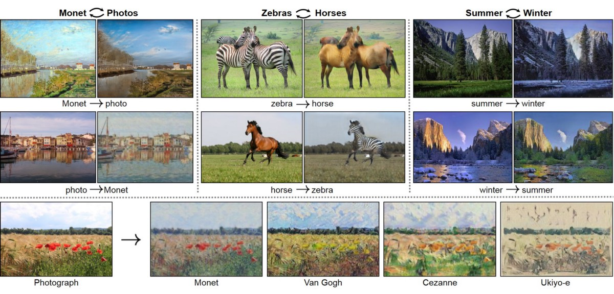 Cycle-Consistent Adversarial Networks in Simple English