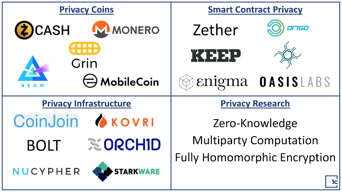 An Overview of Privacy in Cryptocurrencies - The Control