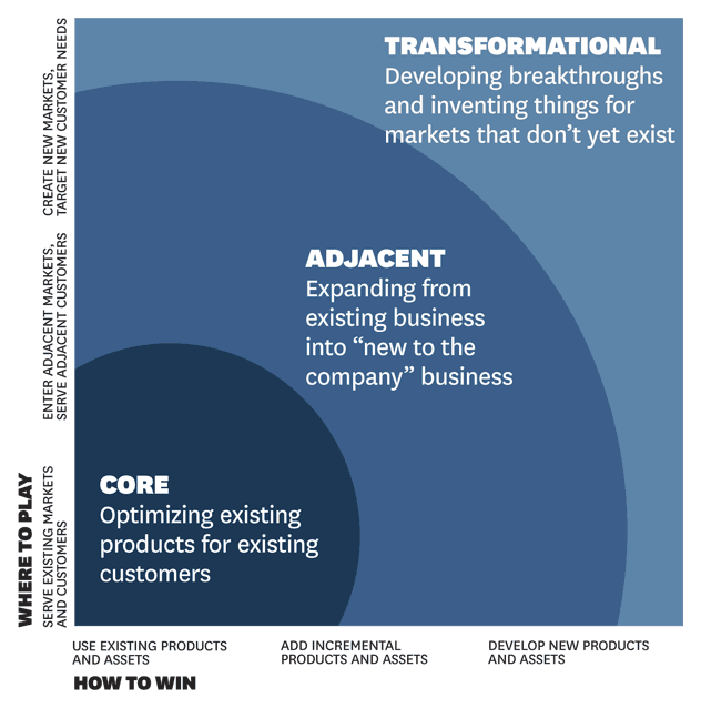 A New Typology For Innovation That Combines The Three