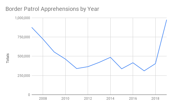 A graph showing the great increase in known illegal border crossings since Trump took office.