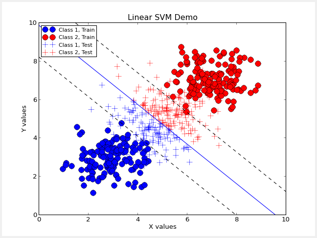 Machine Learning Basics: Support Vector Machines - Data Driven