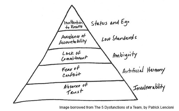 The pyramid of the 5 dysfunctions of a team