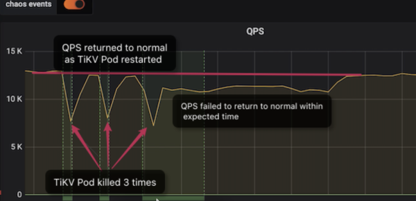 Chaos Mesh discovers downtime recovery exceptions in TiKV