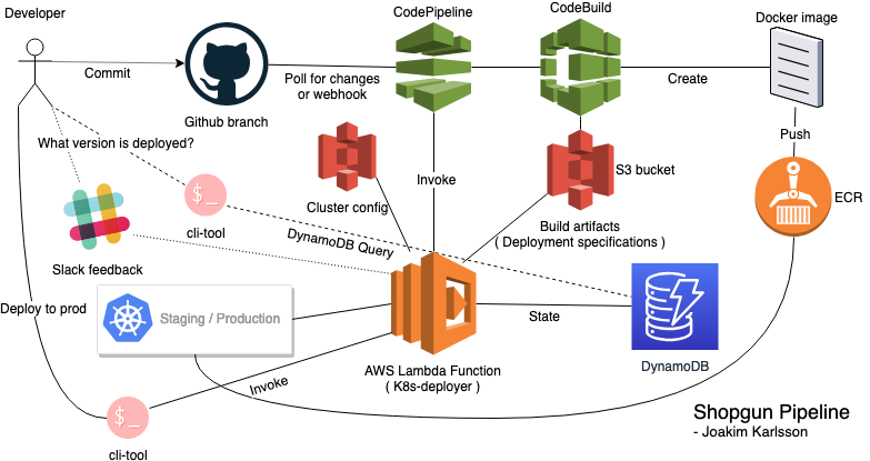 Building a Kubernetes CI/CD pipeline on AWS with