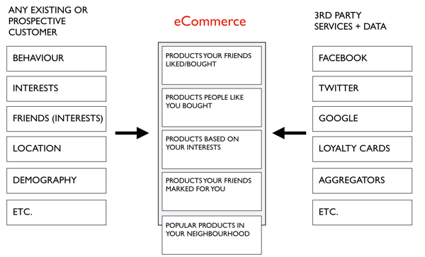 Personalization In E Commerce Personalized Experiences In Ecommerce By Luis Vieira Medium
