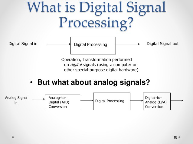 How Digital Signal Processors (DSP) are Used in Music