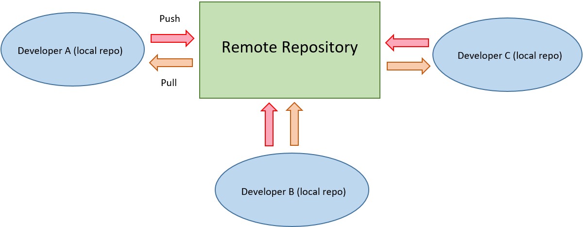 Hands on Git Part-3. This is my third article on Git. With…   by ...