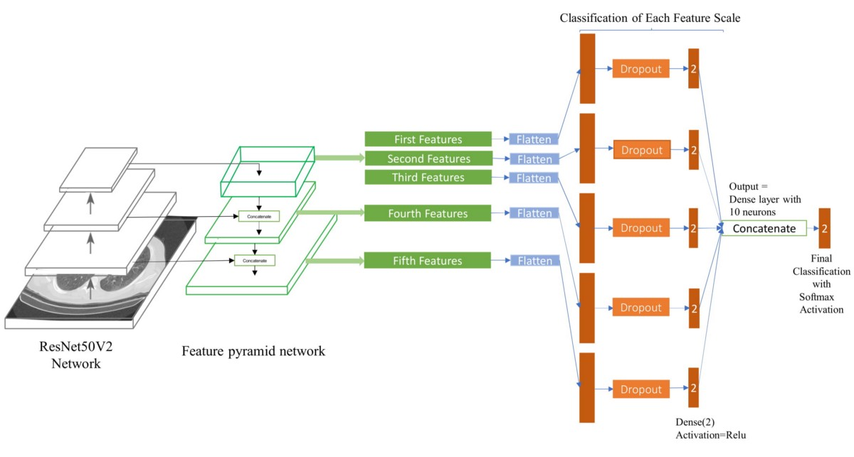 Feature pyramid network for image classification