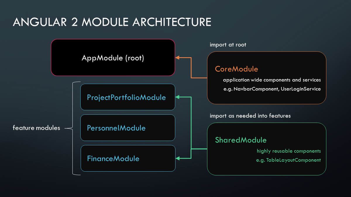 Differences Between Component and Module in Angular