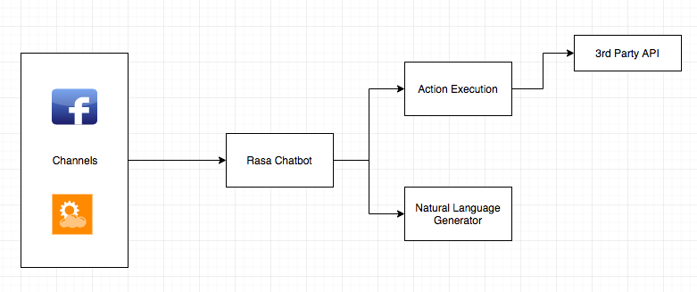 Building a multi-channel chatbot with Rasa - Data Driven