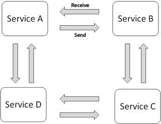 Fault Tolerance in Asynchronous, Choreographed, Distributed System