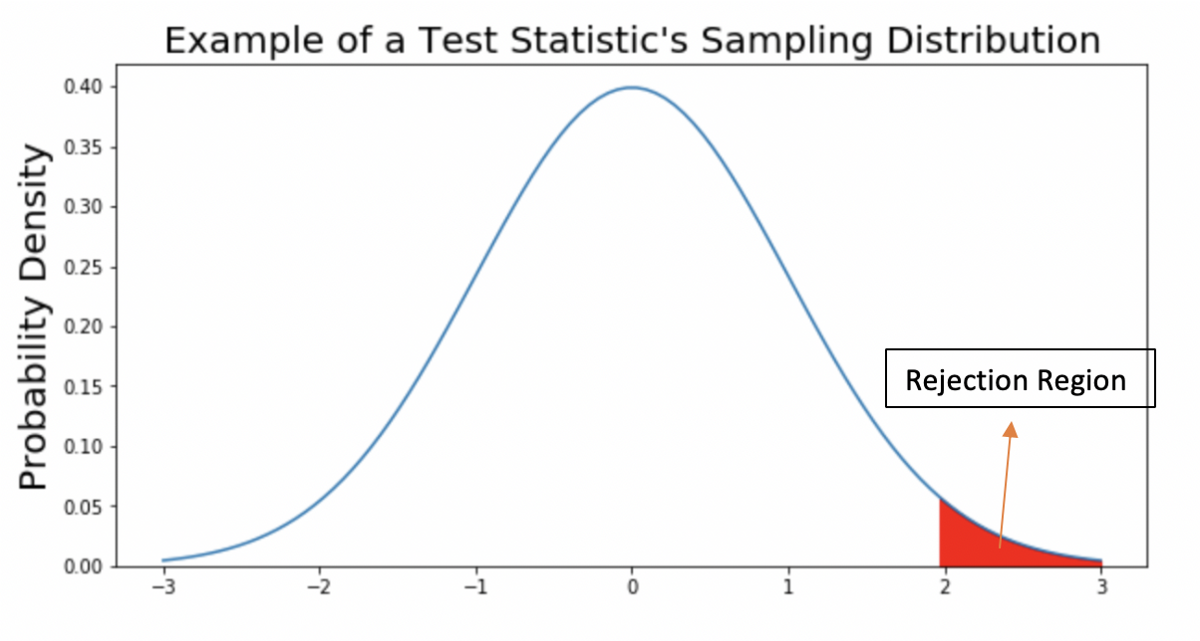 Introduction to Hypothesis Test (Part One)