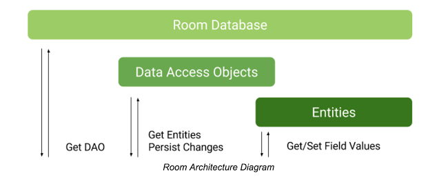 Building database with Room Persistence Library - Ajay - Medium