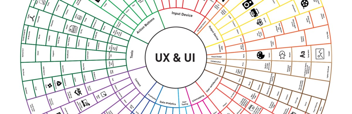 The Elements of UX & UI Visualized