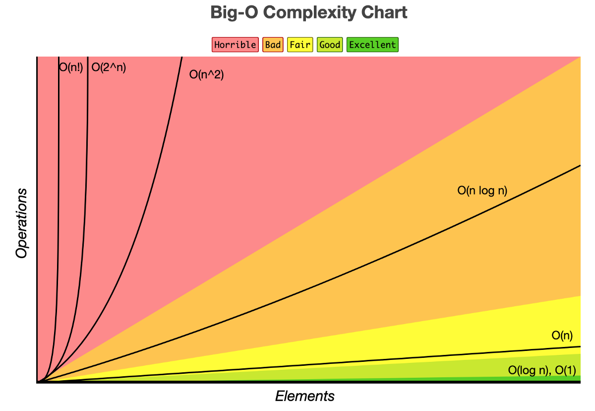 A Practical Introduction to Big O