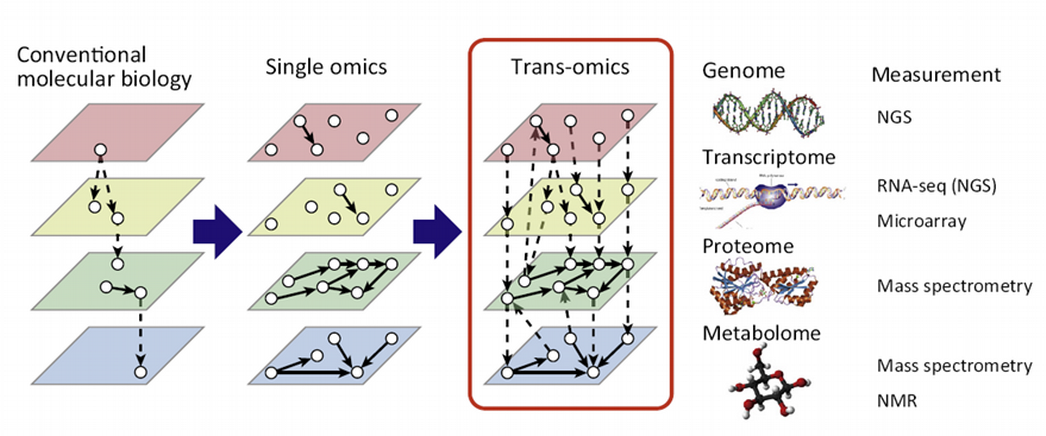 Select Features for OMICs Integration