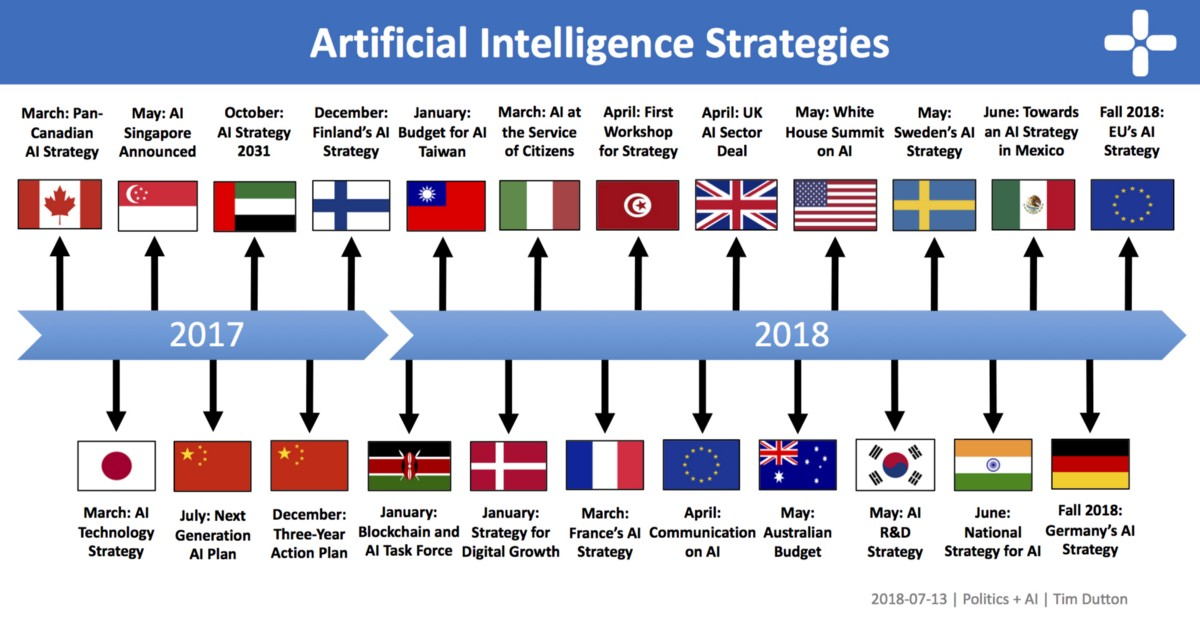 An Overview Of National Ai Strategies By Tim Dutton Politics