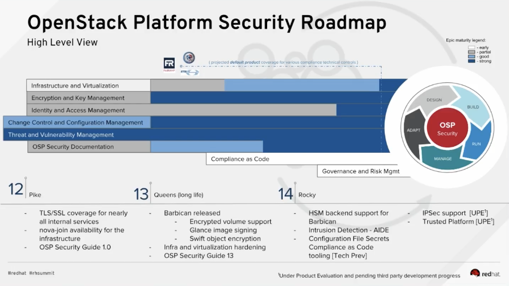 Government-ready OpenStack Update (May 2018) - shawndwells - Medium