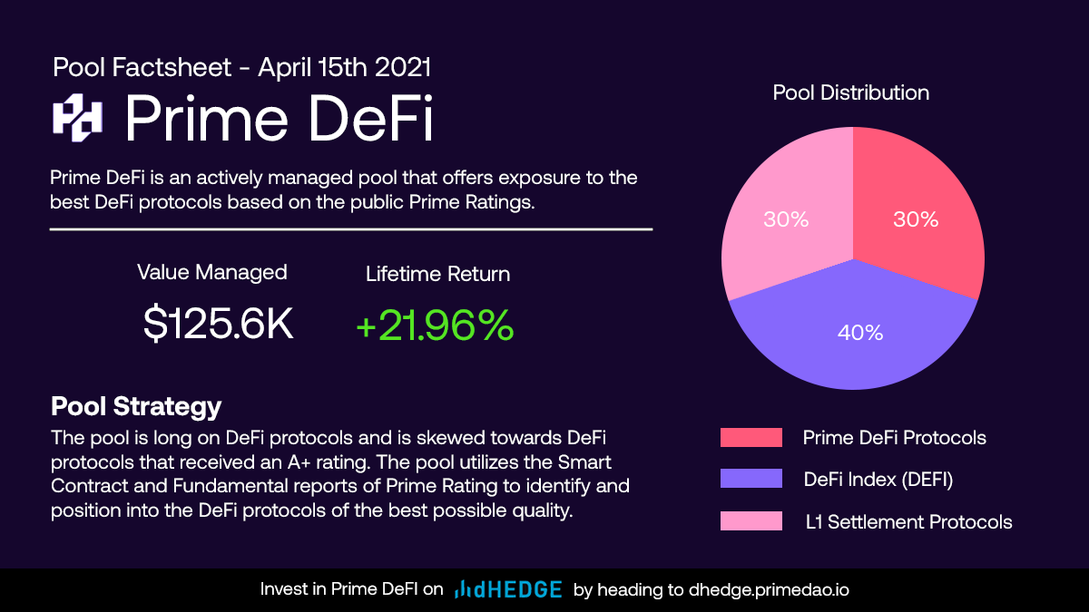 Prime DeFi pool launches on dHedge with $125K in value