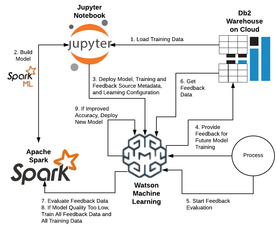 Keeping Your Machine Learning Models Up To Date Ibm Codait Medium