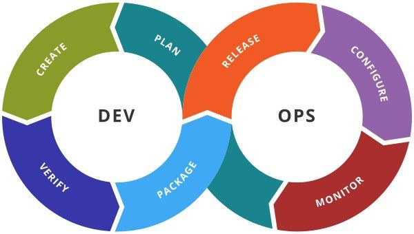 A graphic illustrating continuous DevOps delivery. It reads: Plan, Monitor, Configure, Release, Package, Verify, Create