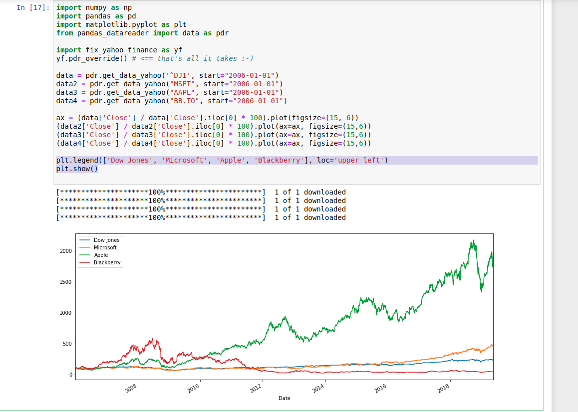 Charting stocks price from Yahoo Finance using fix-yahoo-finance library