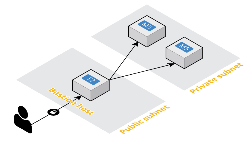 SSH on AWS? There is a service for that  - Kristian Dalmo