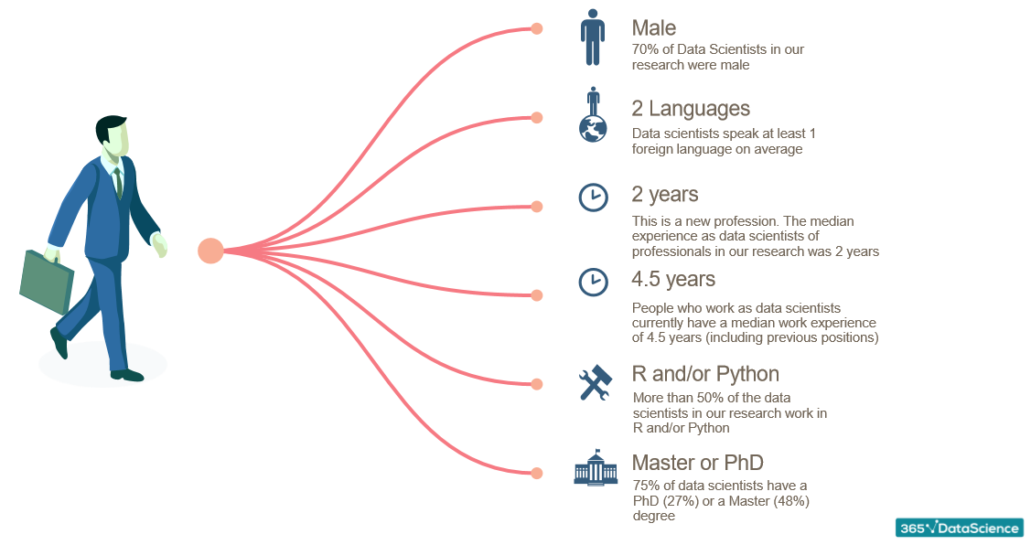What are the Skills Needed to Become a Data Scientist in 2018?