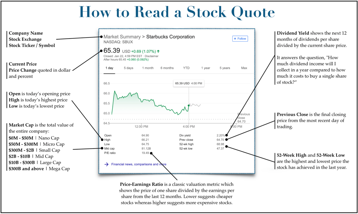 How To Read a Stock Quote | Investor's Handbook
