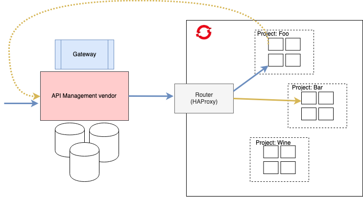 Decentralized approach to API Gateways for OpenShift on your way to service mesh
