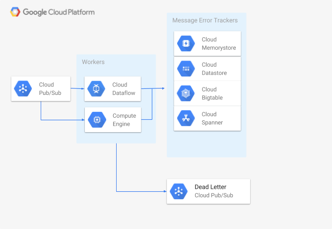 Error handling strategy for Cloud Pub/Sub and Dead letter queues