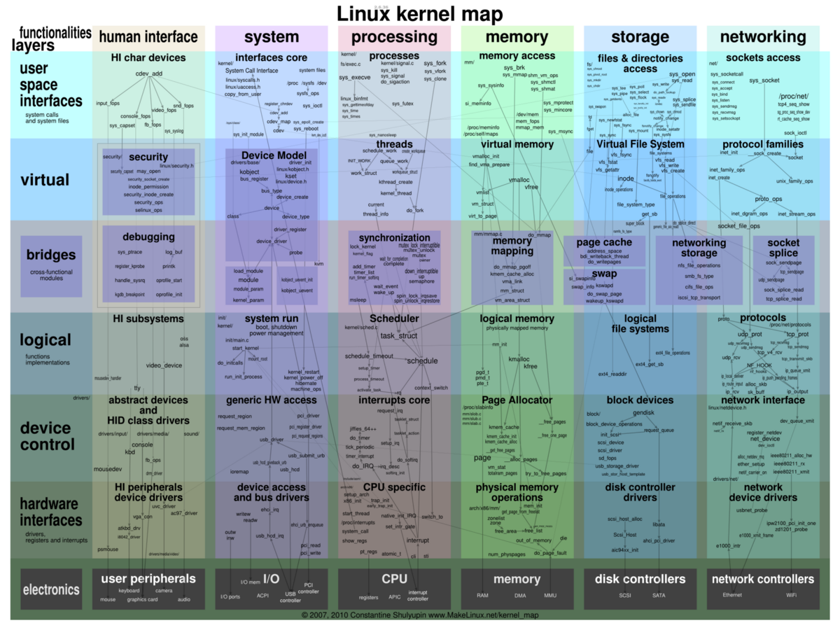 Working With Linux Kernel Modules - hagridaaron - Medium