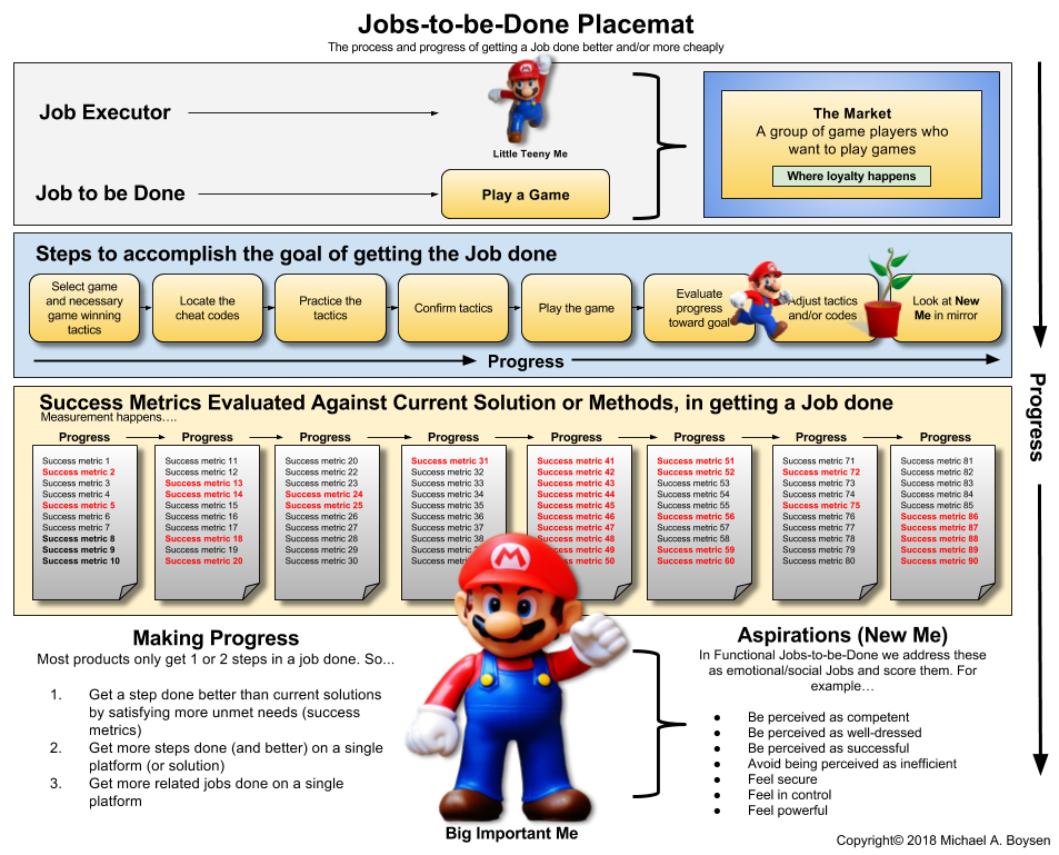 The Three Levels of Progress in Jobs Theory - Transforming Customer