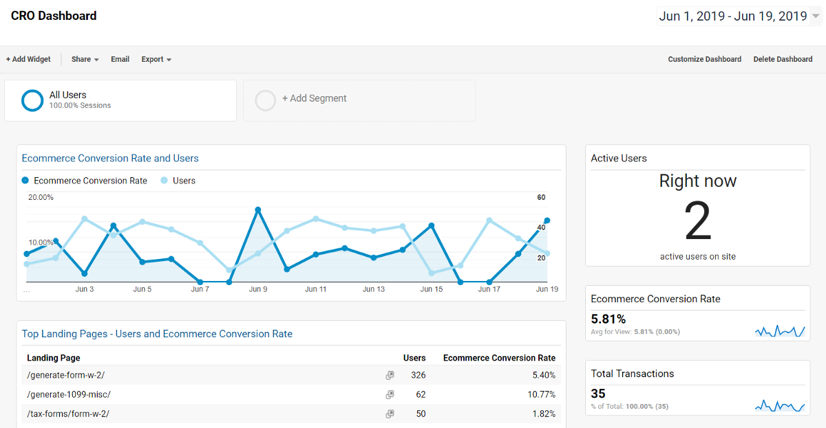 The Most (and Least!) Important Elements That Impact Your Website Conversion Rate
