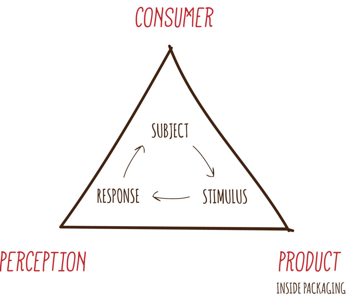 consumer perception Consumer perception - is the process by which people select, organise and interpret information to form a meaningful picture of the world - created at http.