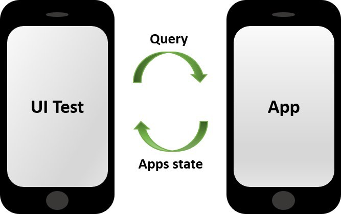 How to leverage Acceptance Tests in your iOS Apps - Mobile