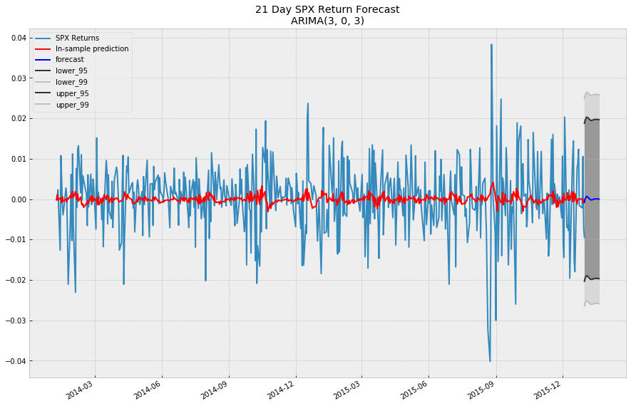 Time Series Analysis for Financial Data V — ARIMA Models