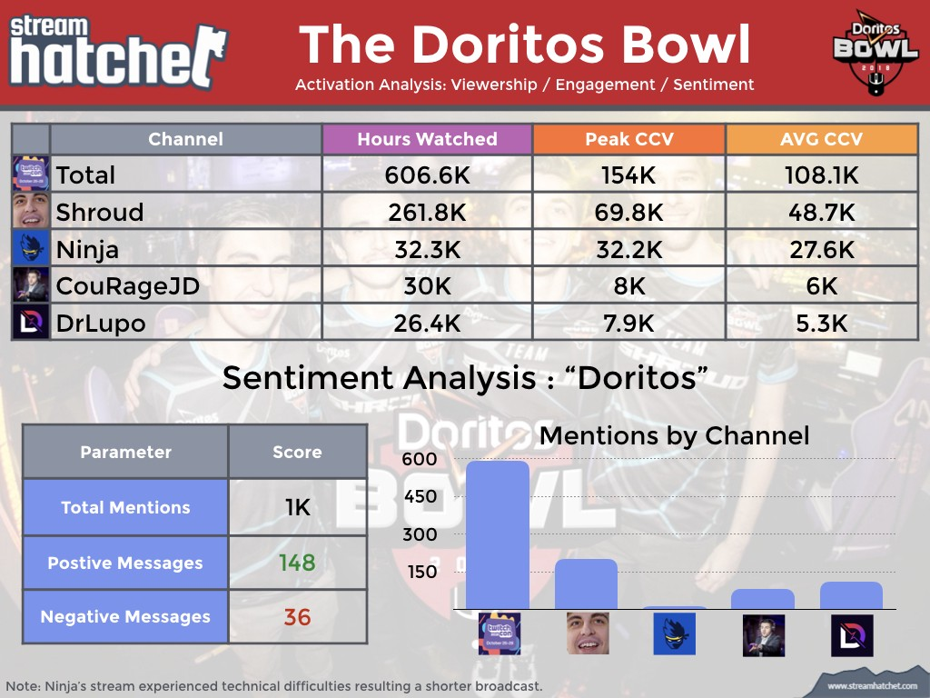 Activation Snapshot : The Doritos Bowl - Stream Hatchet