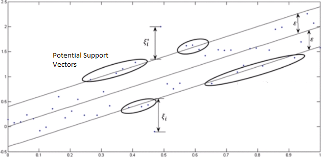 Support Vector Regression in 6 Steps with Python - Samet