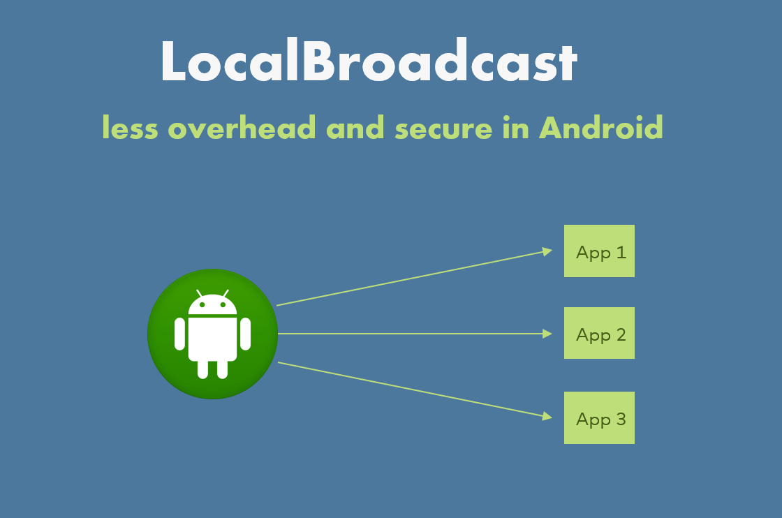 Local Broadcast, less overhead and secure in Android