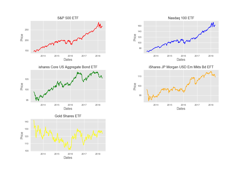 Strategic Asset Allocation with Python - Mariano Scandizzo - Medium