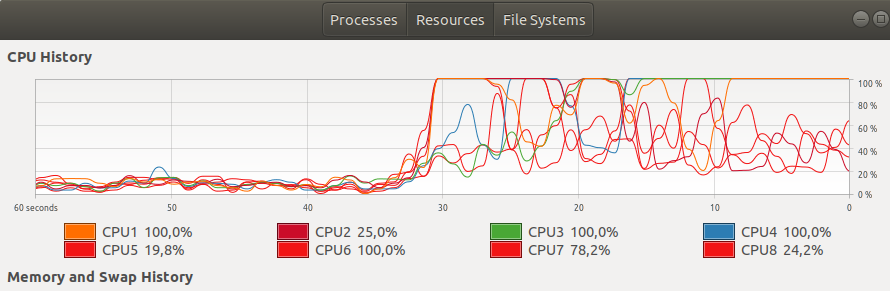 Pytorch Parallel Cpu