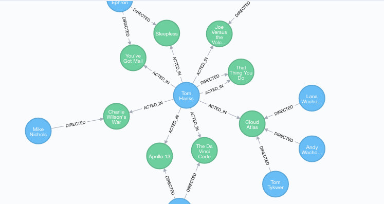 Graph Databases, Linked Data, RDF, and the Semantic Web